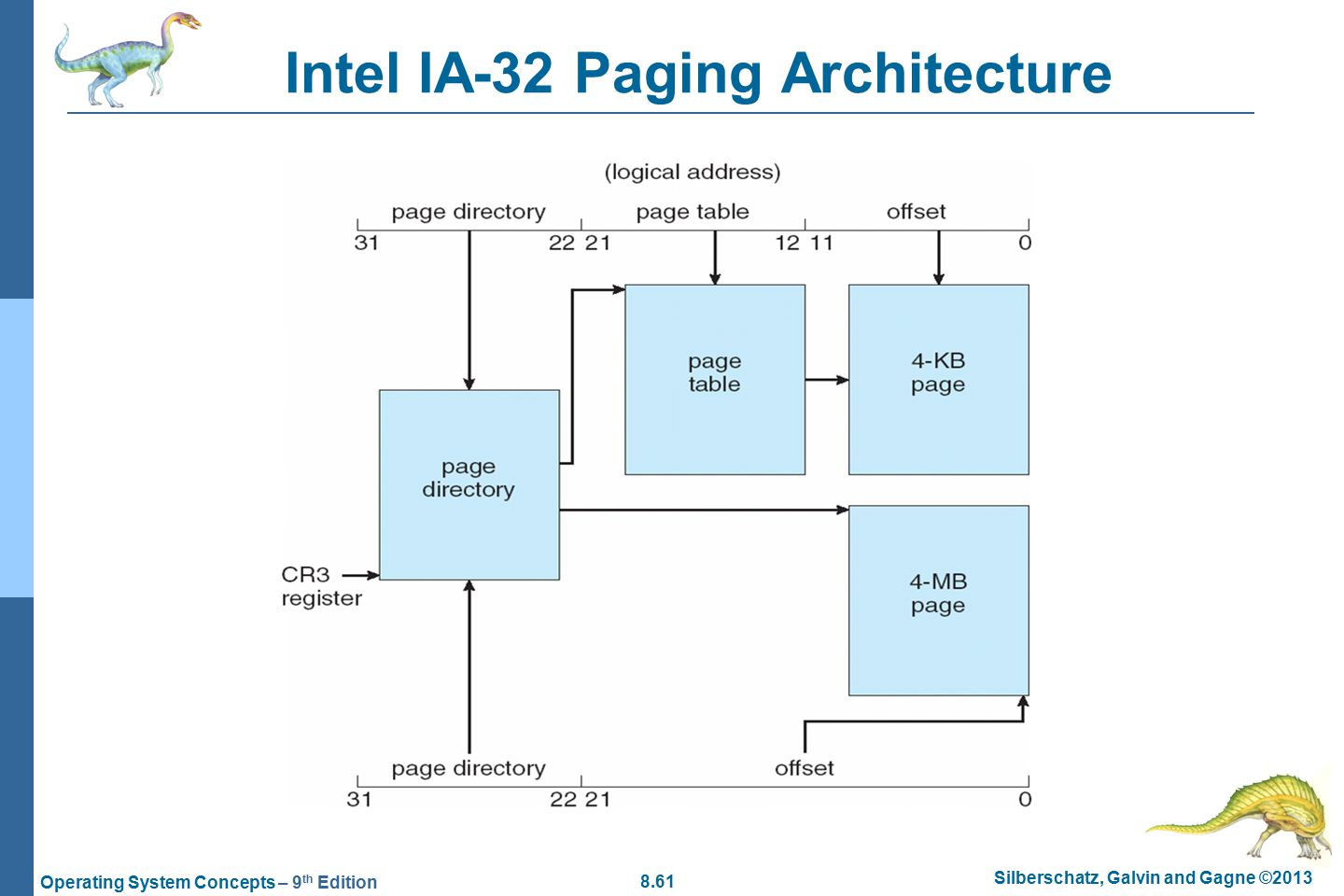 8.61 Silberschatz, Galvin and Gagne ©2013 Operating System Concepts – 9 th Edition Intel IA-32 Paging Architecture