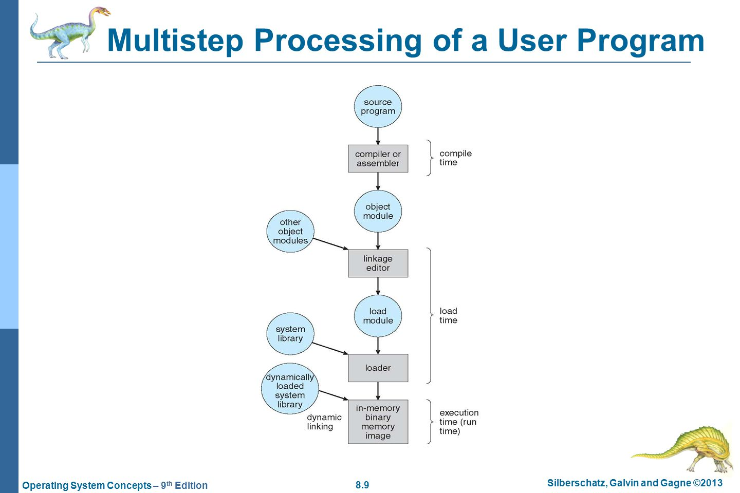 8.9 Silberschatz, Galvin and Gagne ©2013 Operating System Concepts – 9 th Edition Multistep Processing of a User Program