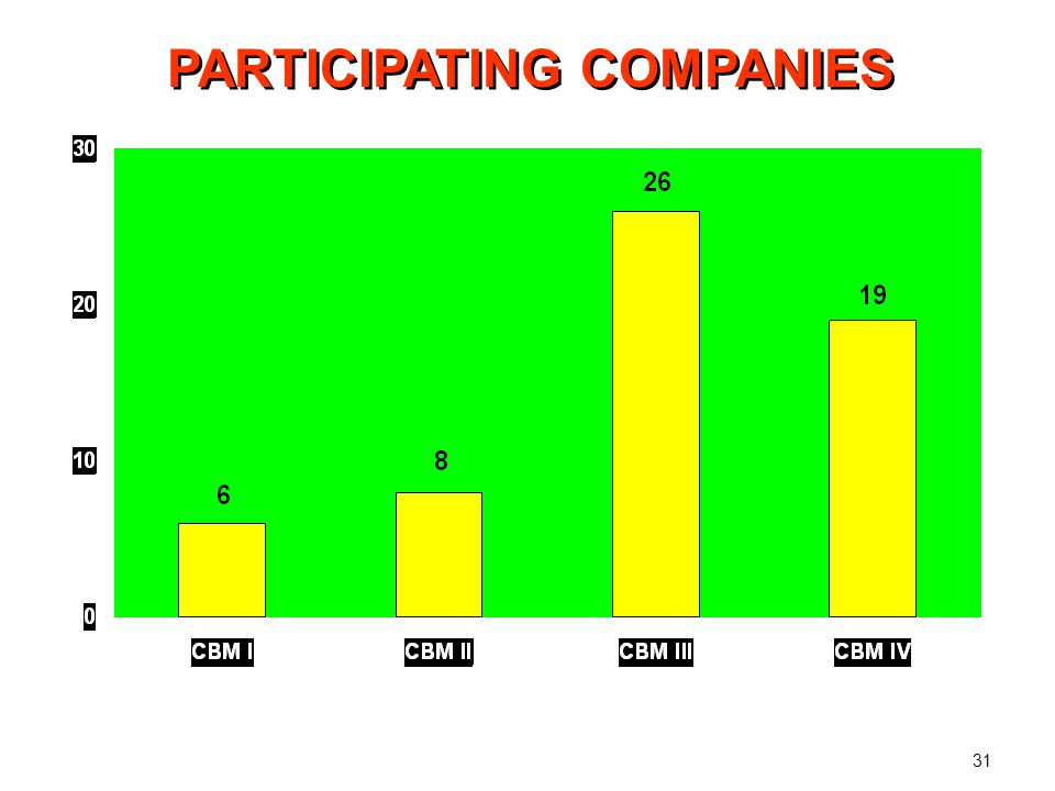 PARTICIPATING COMPANIES 8 foreign 18 Indian 26 Total 3 foreign 16 Indian 19 Total 31