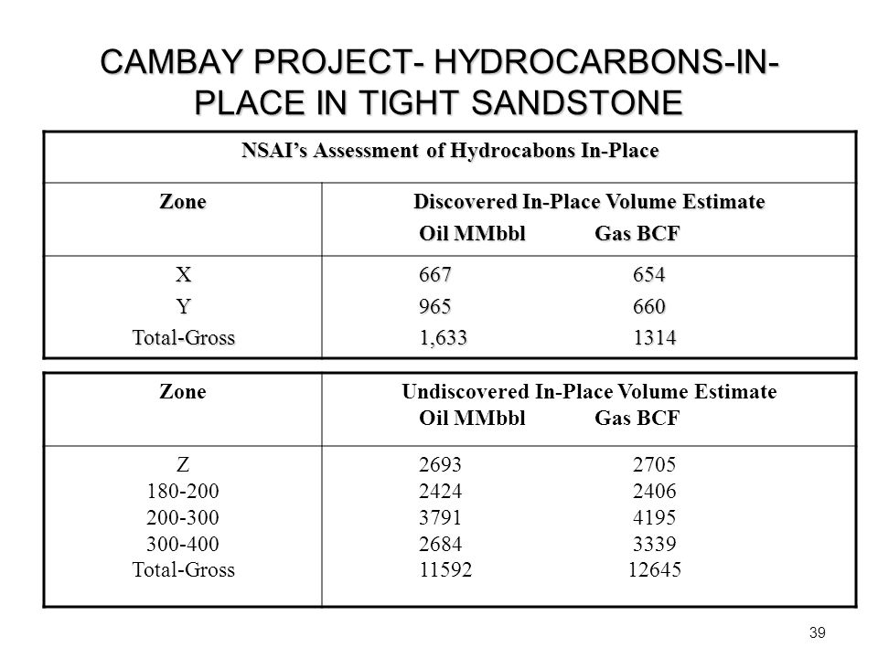 CAMBAY PROJECT- HYDROCARBONS-IN- PLACE IN TIGHT SANDSTONE NSAI's Assessment of Hydrocabons In-Place Zone Discovered In-Place Volume Estimate Oil MMbbl
