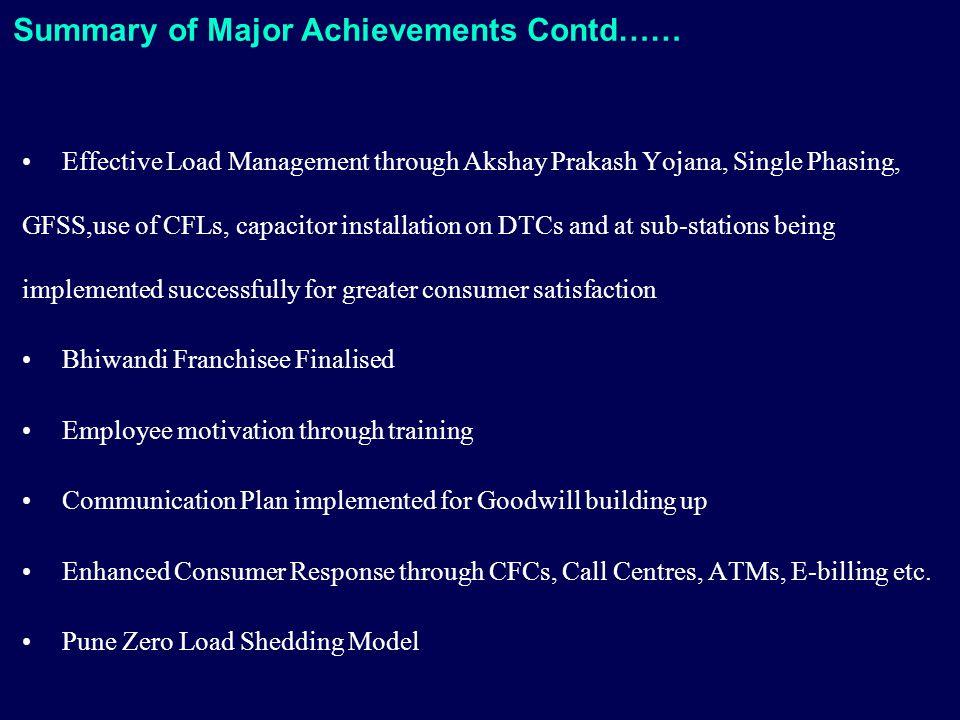 Summary of Major Achievements Contd…… Effective Load Management through Akshay Prakash Yojana, Single Phasing, GFSS,use of CFLs, capacitor installatio