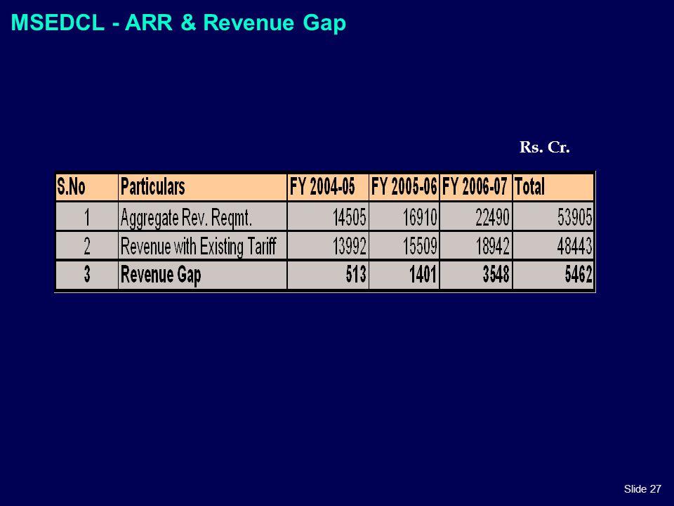 Slide 27 MSEDCL - ARR & Revenue Gap Rs. Cr.