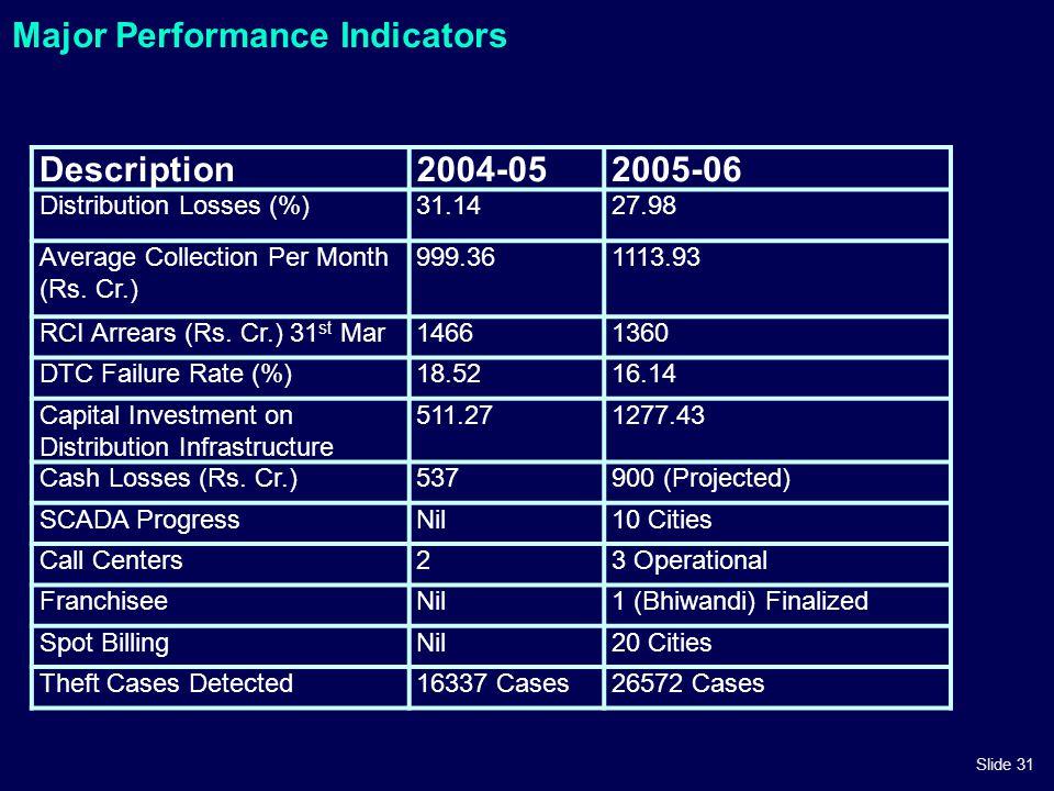 Slide 31 Major Performance Indicators Description2004-052005-06 Distribution Losses (%)31.1427.98 Average Collection Per Month (Rs. Cr.) 999.361113.93