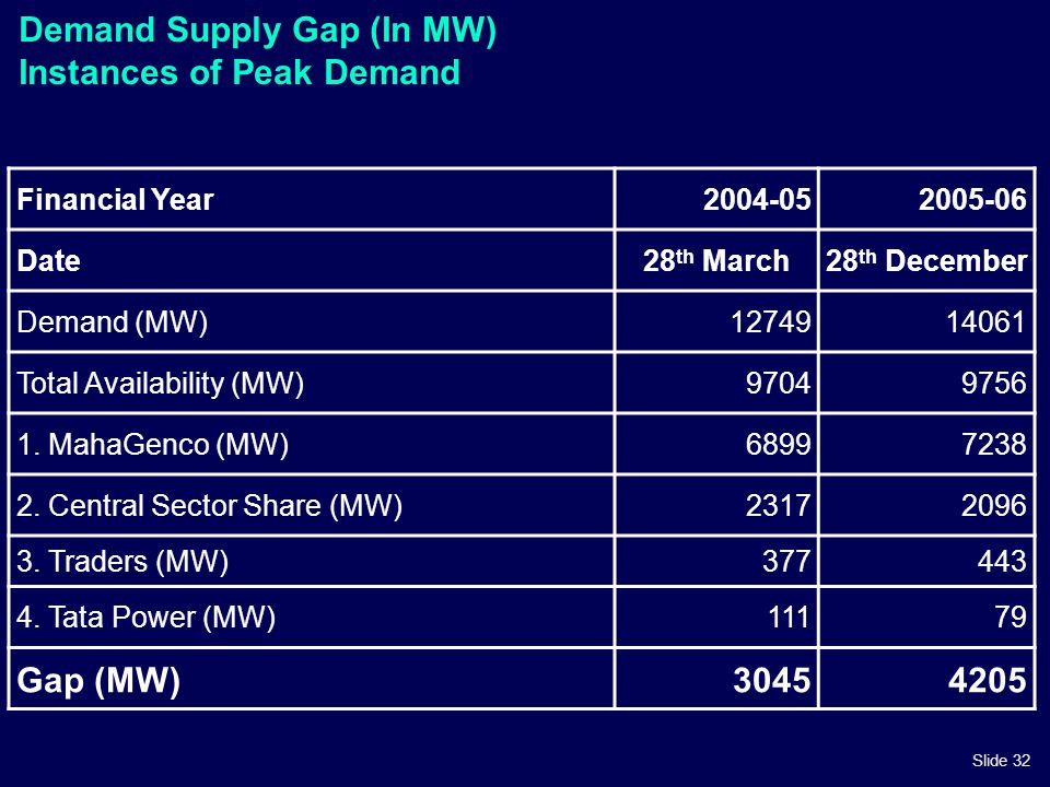 Slide 32 Demand Supply Gap (In MW) Instances of Peak Demand Financial Year2004-052005-06 Date28 th March28 th December Demand (MW)1274914061 Total Ava