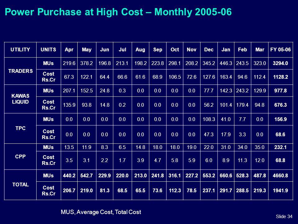 Slide 34 Power Purchase at High Cost – Monthly 2005-06 UTILITYUNITSAprMayJunJulAugSepOctNovDecJanFebMarFY 05-06 TRADERS MUs219.6378.2196.8213.1198.222
