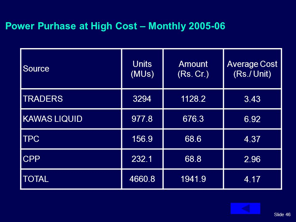 Slide 46 Power Purhase at High Cost – Monthly 2005-06 Source Units (MUs) Amount (Rs. Cr.) Average Cost (Rs./ Unit) TRADERS32941128.23.43 KAWAS LIQUID9