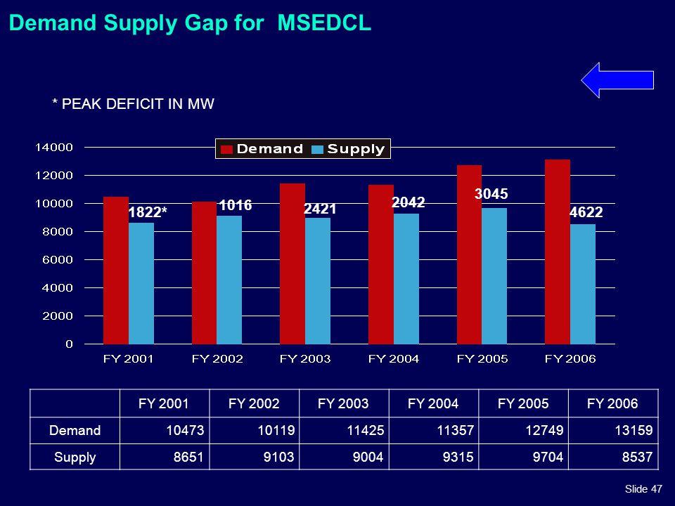 Slide 47 1822* 1016 2421 2042 3045 Demand Supply Gap for MSEDCL * PEAK DEFICIT IN MW 4622 FY 2001FY 2002FY 2003FY 2004FY 2005FY 2006 Demand10473101191