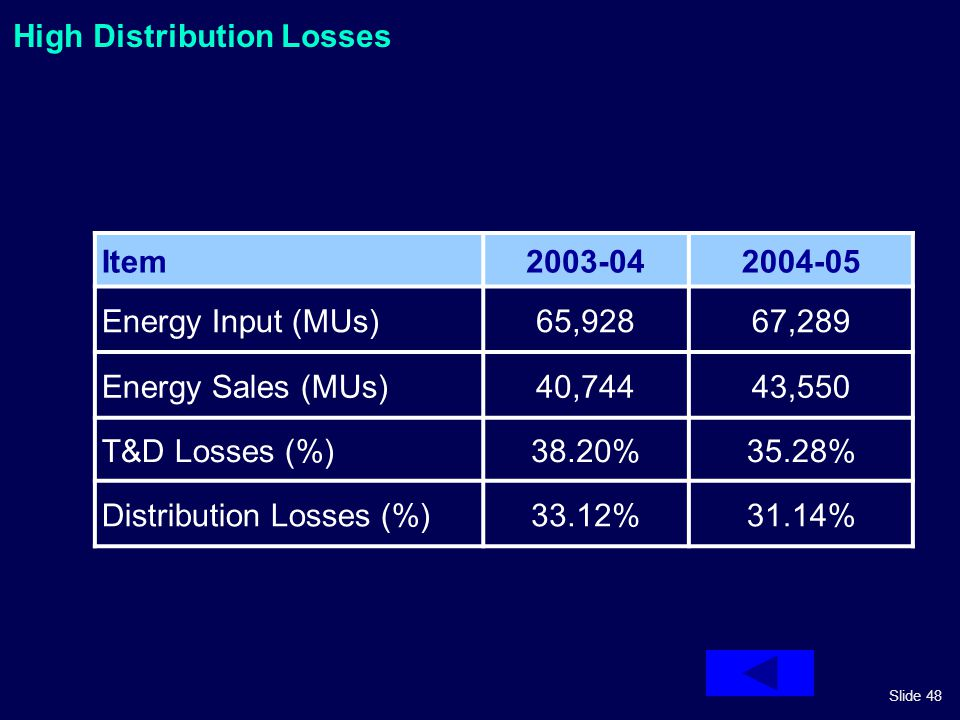 Slide 48 High Distribution Losses Item2003-042004-05 Energy Input (MUs)65,92867,289 Energy Sales (MUs)40,74443,550 T&D Losses (%)38.20%35.28% Distribu