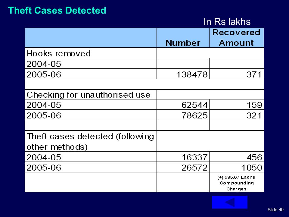 Slide 49 Theft Cases Detected In Rs lakhs