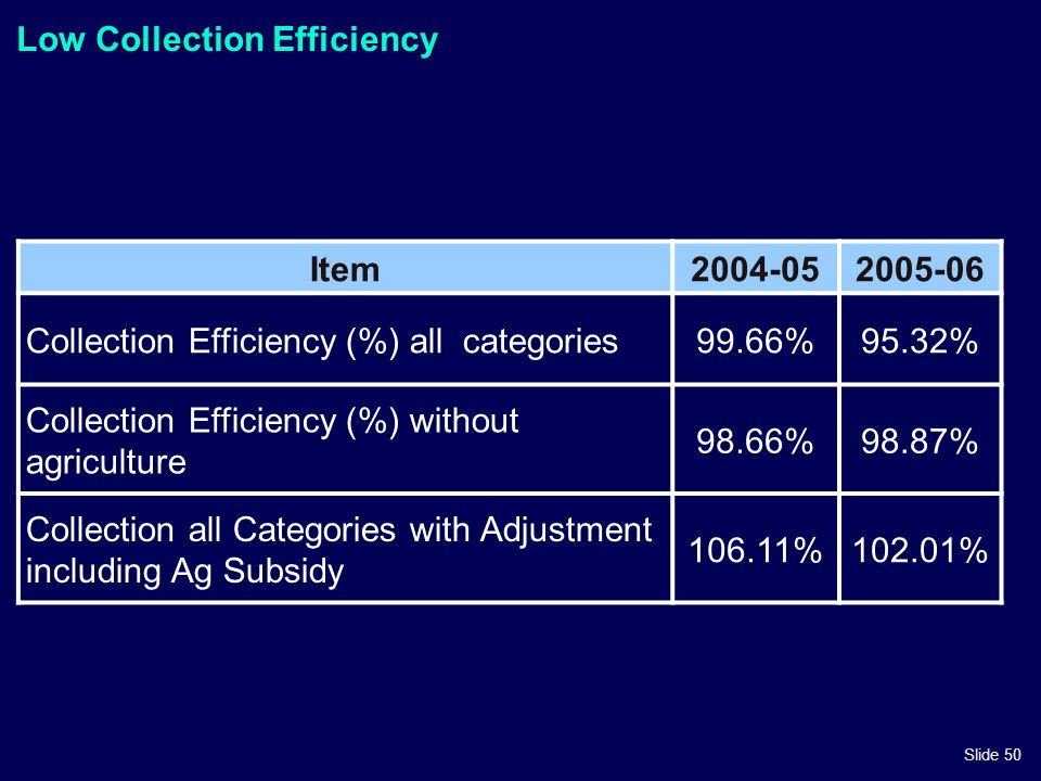 Slide 50 Low Collection Efficiency Item2004-052005-06 Collection Efficiency (%) all categories99.66%95.32% Collection Efficiency (%) without agricultu