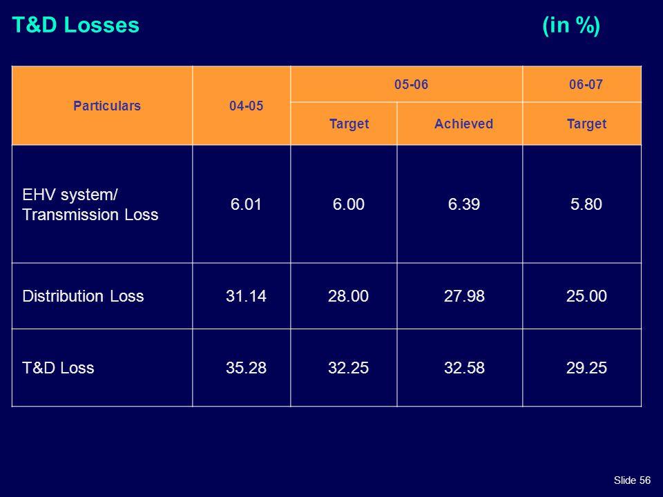 Slide 56 T&D Losses(in %) Particulars04-05 05-0606-07 TargetAchievedTarget EHV system/ Transmission Loss 6.016.006.395.80 Distribution Loss31.1428.002