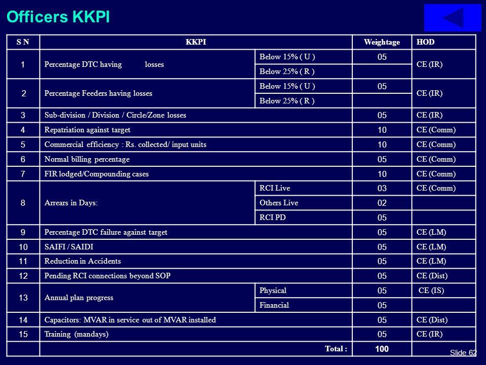 Slide 62 Officers KKPI S NKKPIWeightageHOD 1Percentage DTC having losses Below 15% ( U )05 CE (IR) Below 25% ( R ) 2Percentage Feeders having losses B