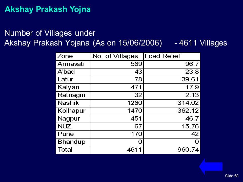 Slide 68 Number of Villages under Akshay Prakash Yojana (As on 15/06/2006) - 4611 Villages Akshay Prakash Yojna