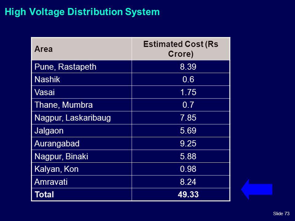Slide 73 High Voltage Distribution System Area Estimated Cost (Rs Crore) Pune, Rastapeth8.39 Nashik0.6 Vasai1.75 Thane, Mumbra0.7 Nagpur, Laskaribaug7