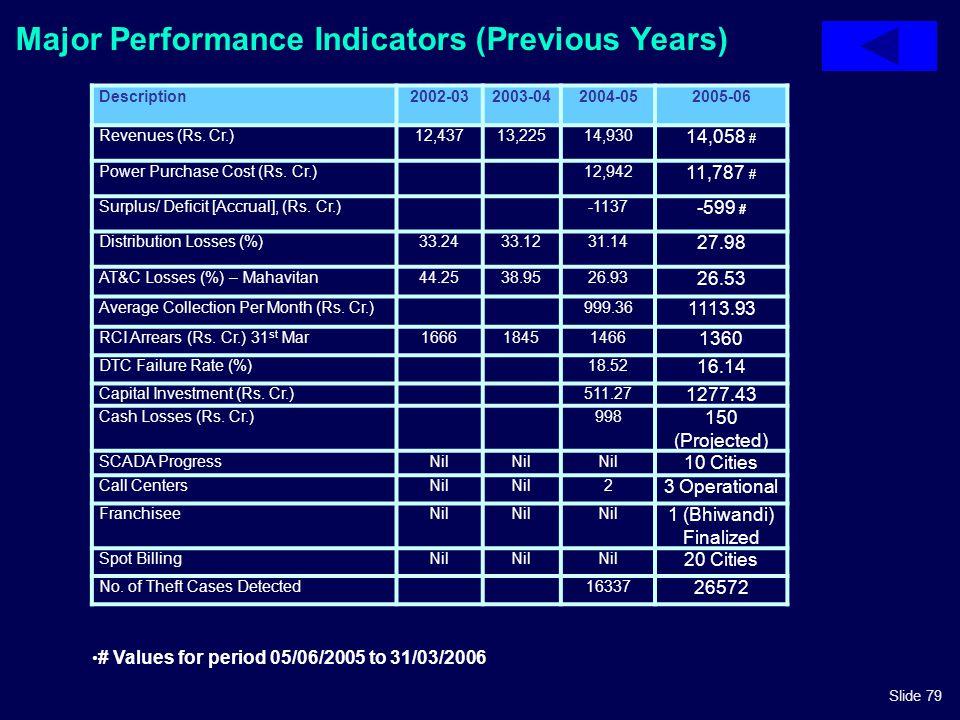Slide 79 Major Performance Indicators (Previous Years) Description2002-032003-042004-052005-06 Revenues (Rs. Cr.)12,43713,22514,930 14,058 # Power Pur
