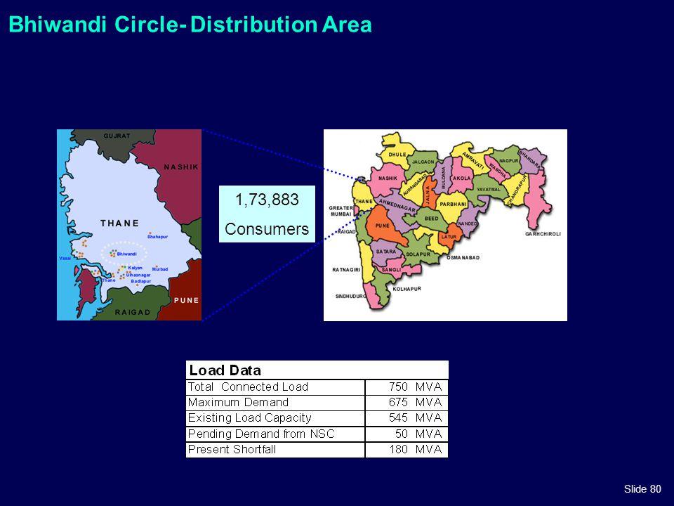 Slide 80 Bhiwandi Circle- Distribution Area 1,73,883 Consumers
