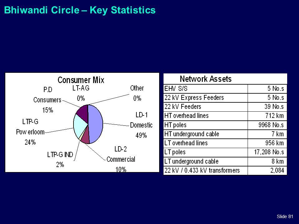 Slide 81 Bhiwandi Circle – Key Statistics