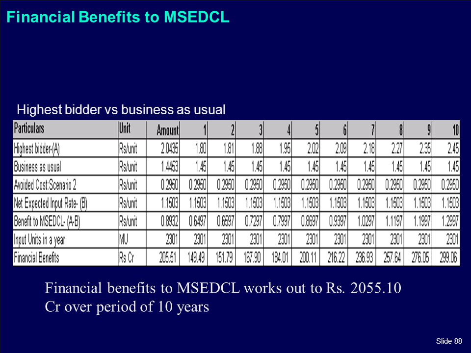 Slide 88 Financial Benefits to MSEDCL Highest bidder vs business as usual Financial benefits to MSEDCL works out to Rs. 2055.10 Cr over period of 10 y