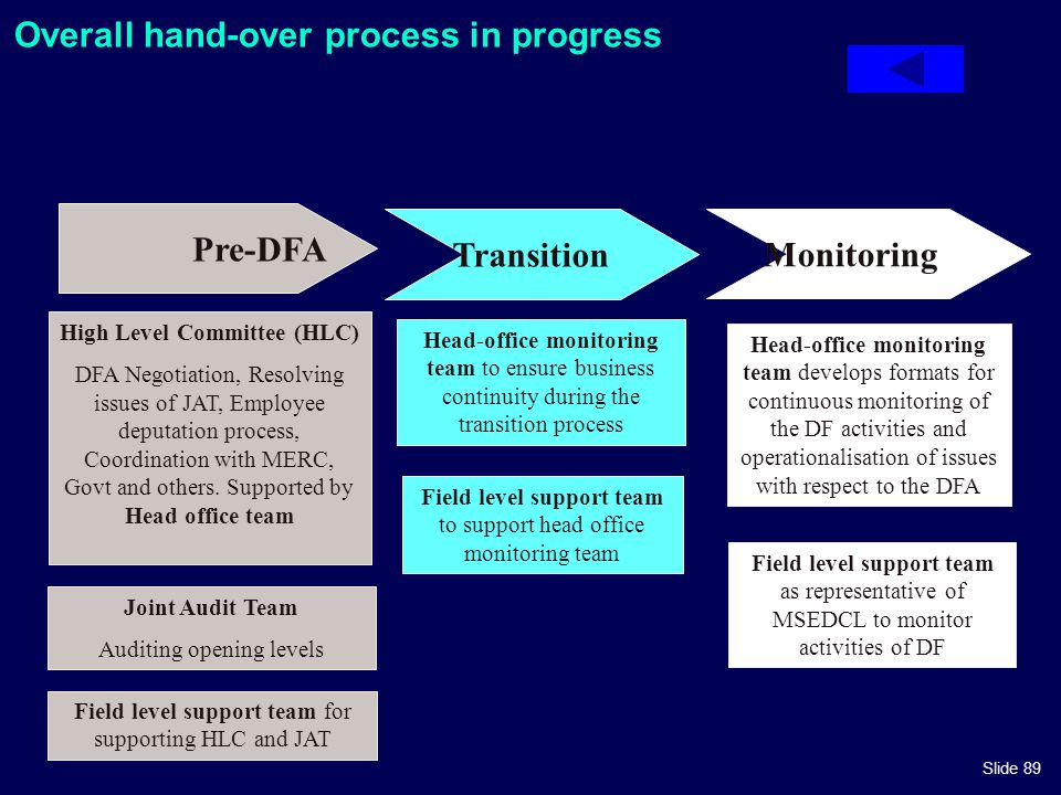 Slide 89 Overall hand-over process in progress Pre-DFA Transition Monitoring Joint Audit Team Auditing opening levels High Level Committee (HLC) DFA N