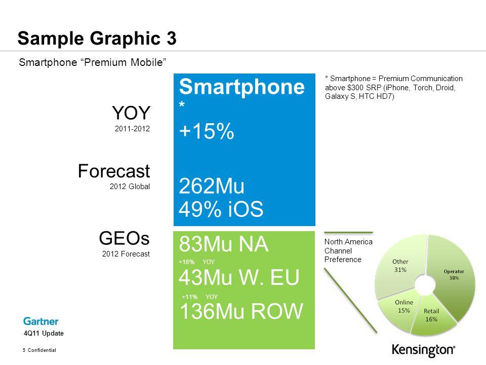 5 Confidential Smartphone * +15% 262Mu 49% iOS YOY 2011-2012 GEOs 2012 Forecast Forecast 2012 Global 4Q11 Update 83Mu NA 43Mu W.
