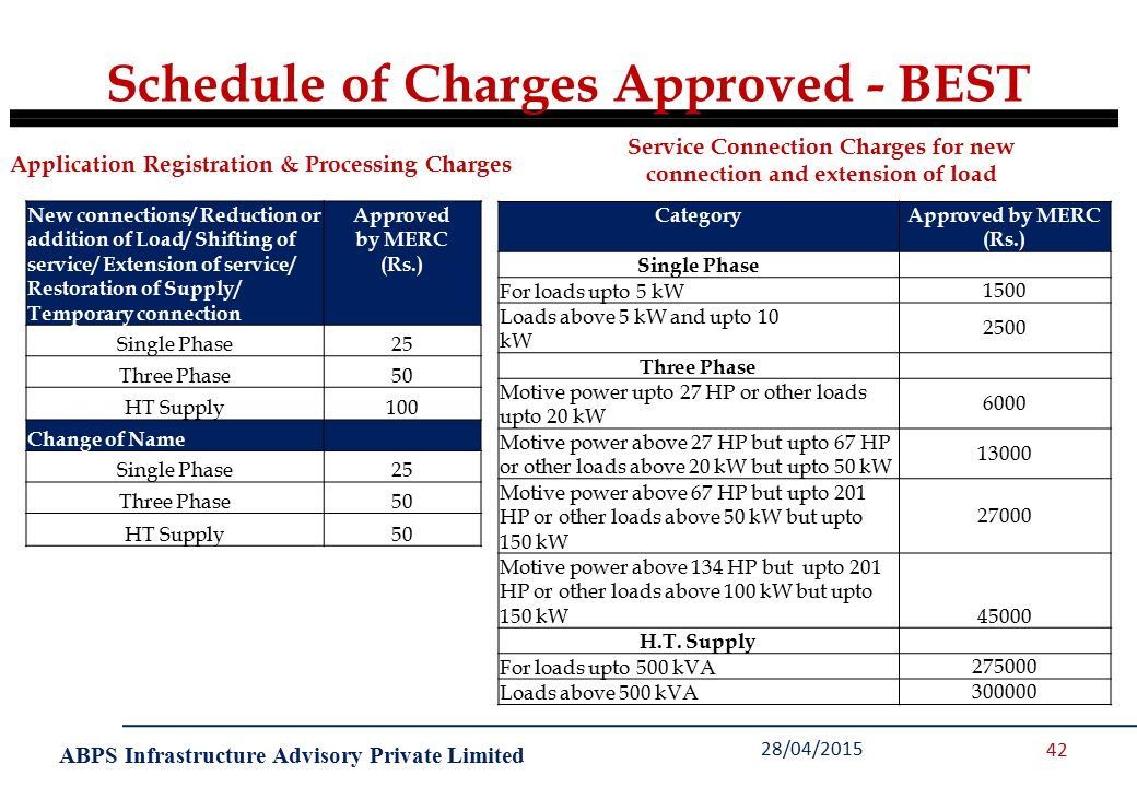 ABPS Infrastructure Advisory Private Limited 28/04/2015 42 Schedule of Charges Approved - BEST New connections/ Reduction or addition of Load/ Shifting of service/ Extension of service/ Restoration of Supply/ Temporary connection Approved by MERC (Rs.) Single Phase25 Three Phase50 HT Supply100 Change of Name Single Phase25 Three Phase50 HT Supply50 CategoryApproved by MERC (Rs.) Single Phase For loads upto 5 kW1500 Loads above 5 kW and upto 10 kW 2500 Three Phase Motive power upto 27 HP or other loads upto 20 kW 6000 Motive power above 27 HP but upto 67 HP or other loads above 20 kW but upto 50 kW 13000 Motive power above 67 HP but upto 201 HP or other loads above 50 kW but upto 150 kW 27000 Motive power above 134 HP but upto 201 HP or other loads above 100 kW but upto 150 kW45000 H.T.