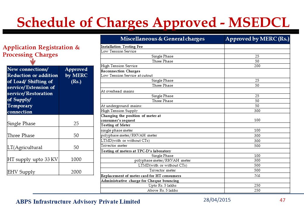 ABPS Infrastructure Advisory Private Limited 28/04/2015 47 Schedule of Charges Approved - MSEDCL New connections/ Reduction or addition of Load/ Shifting of service/ Extension of service/ Restoration of Supply/ Temporary connection Approved by MERC (Rs.) Single Phase25 Three Phase50 LT(Agricultural50 HT supply upto 33 KV1000 EHV Supply2000 Miscellaneous & General chargesApproved by MERC (Rs.) Installation Testing Fee Low Tension Service Single Phase25 Three Phase50 High Tension Service200 Reconnection Charges Low Tension Service at cutout Single Phase25 Three Phase50 At overhead mains Single Phase25 Three Phase50 At underground mains:50 High Tension Supply300 Changing the position of meter at consumer's request 100 Testing of Meter single phase meter 100 polyphase meter/RKVAH meter 300 LTMD(with or without CTs) 300 Trivector meter 500 Testing of meters at TPC-D's laboratory Single Phase100 polyphase meter/RKVAH meter300 LTMD(with or without CTs)500 Trivector meter500 Replacement of meter card for HT consumers Nil Administrative charge for Cheque bouncing Upto Rs.