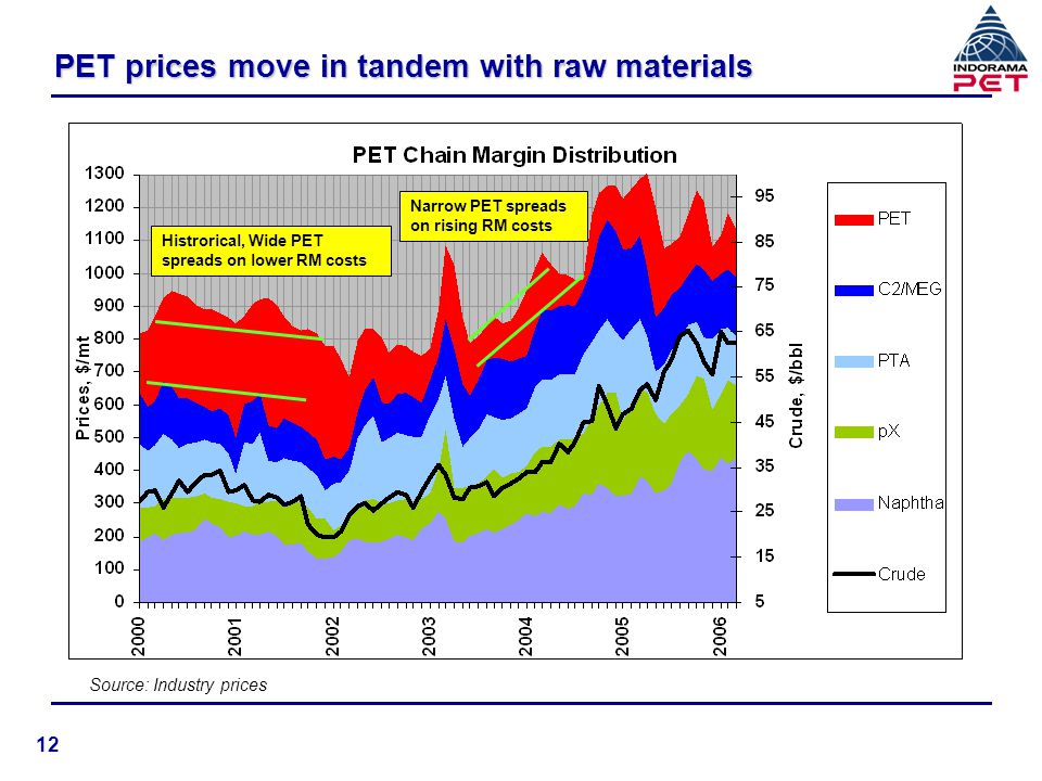Crude impact marginal on PET spreads n Crude price increase absorbed in petrochemical chain u Petrochemical prices increased u Petrochemical spreads were higher on tight supply, low investments Post-SE Asian crisis in 1997-98 u Additional supply in year 2005-6 result in decline in spreads n PET prices move in line with raw material prices u Able to pass rising costs in past 2 years u Historically, PET spreads widen on lower raw material costs u Reversing petrochemical cycle will be beneficial (refer slide 12) 13