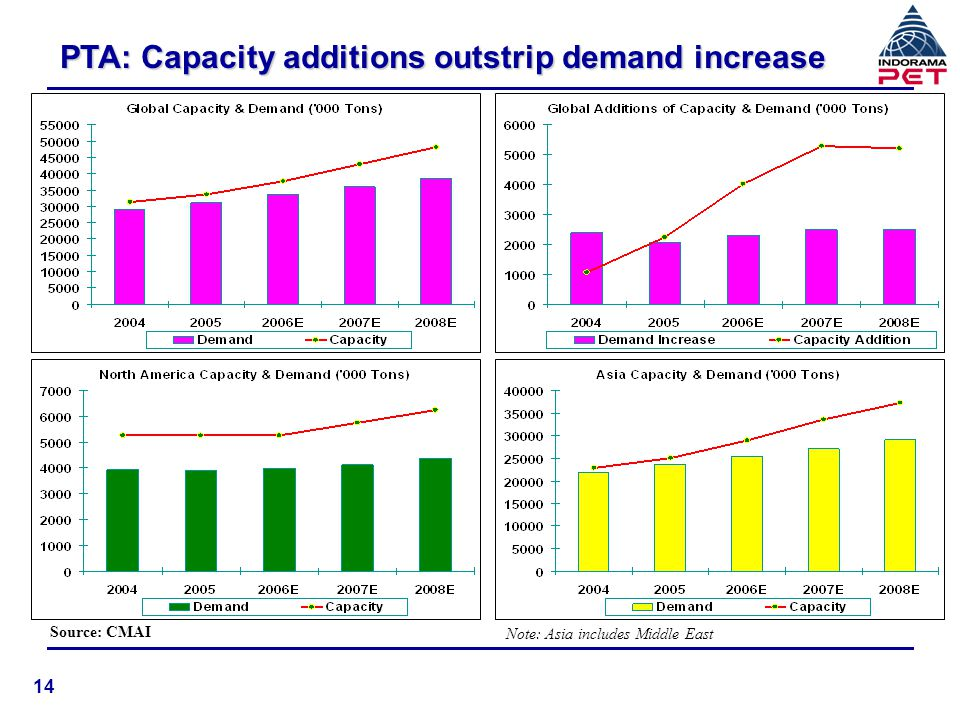 MEG: Surplus Availability Source: CMAI 15 Note: Asia includes Middle East