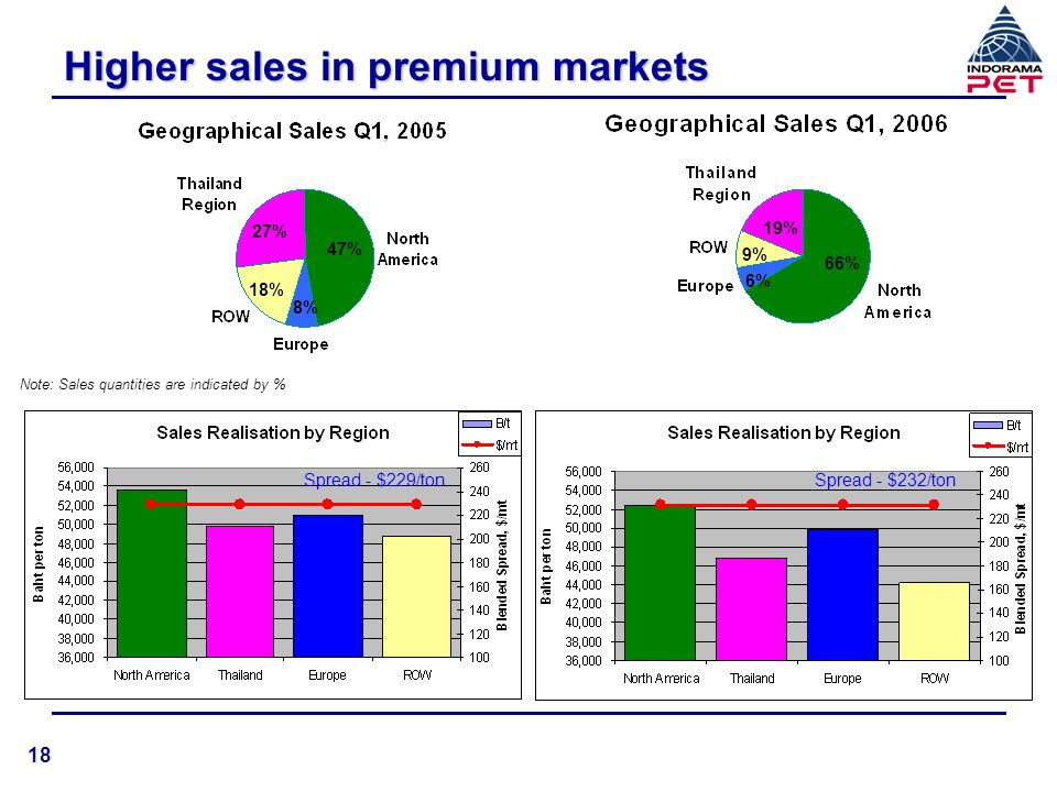 Higher sales in premium markets Note: Sales quantities are indicated by % 47% 8% 18% 27% 19% 66% 9% 6% Spread - $229/tonSpread - $232/ton 18