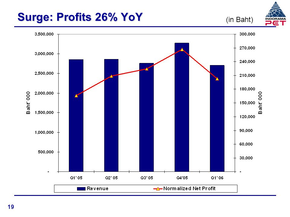 Post-IPO, Higher Returns to Shareholders 32% *Q1 2005 and Q1, 2006 based on post-IPO issued and paid-up capital of Baht 1,382,197,870 In UScentsIn Baht 49% 20