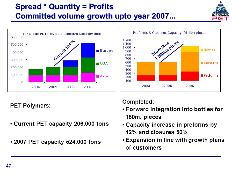 Outlook PET Polymers demand growth at 8-10%, replacing aluminium and glass as cost effective and convenience of use Asian operating rates to improve with limited new capacity additions Raw materials in a long market, increasing supply, and larger volume purchase to leverage favorable prices …IRP, Prepared and Enthusiastic Raw material prices are rising and we expect to pass rising costs to our customers 48
