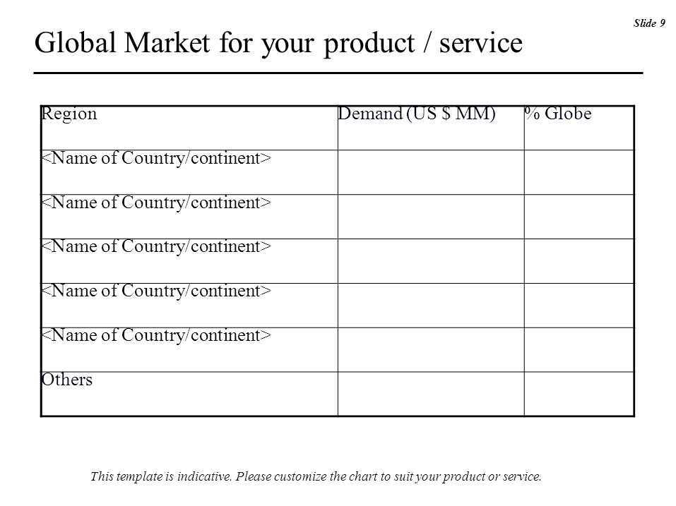 RegionDemand (US $ MM)% Globe Others Global Market for your product / service Slide 9 This template is indicative.