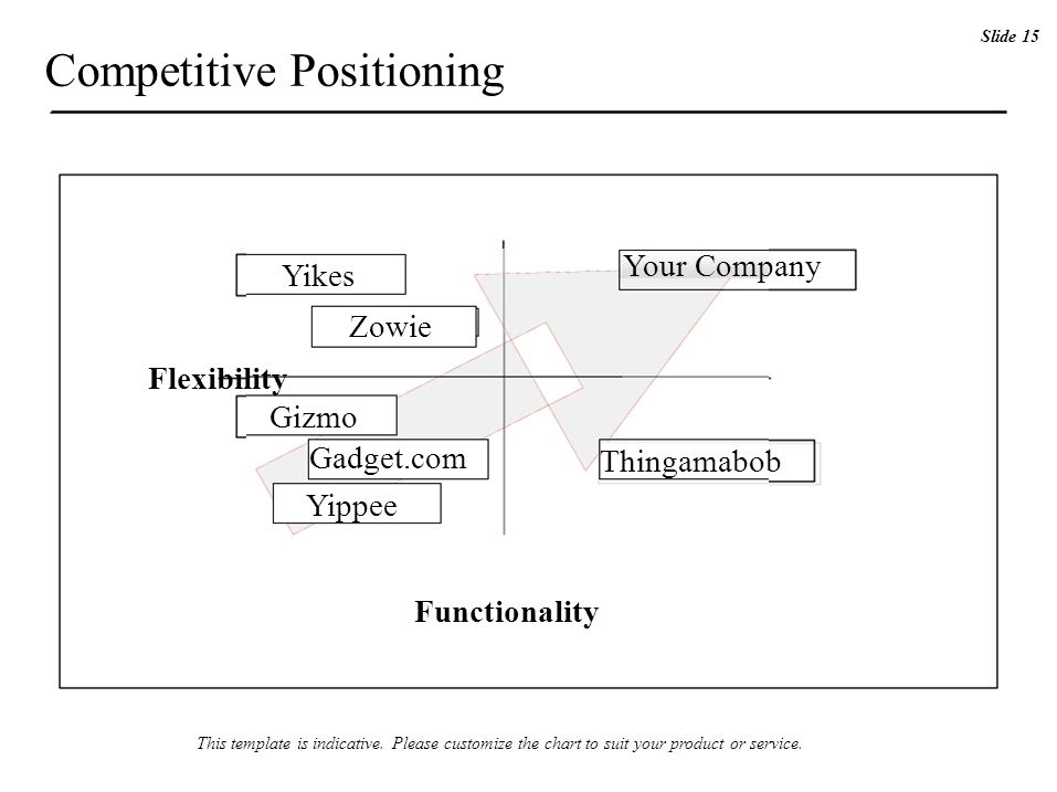 Flexibility Competitive Positioning Yikes Zowie Gizmo Gadget.com Your Company Thingamabob Slide 15 Yippee Functionality This template is indicative. P