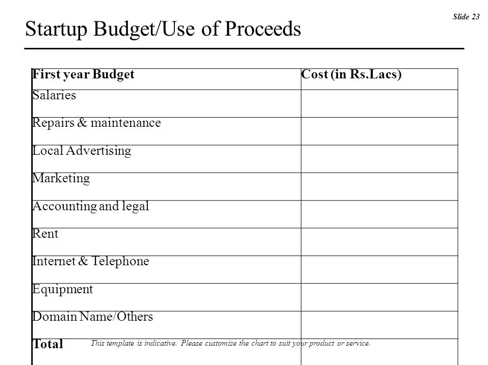 First year BudgetCost (in Rs.Lacs) Salaries Repairs & maintenance Local Advertising Marketing Accounting and legal Rent Internet & Telephone Equipment Domain Name/Others Total Startup Budget/Use of Proceeds Slide 23 This template is indicative.
