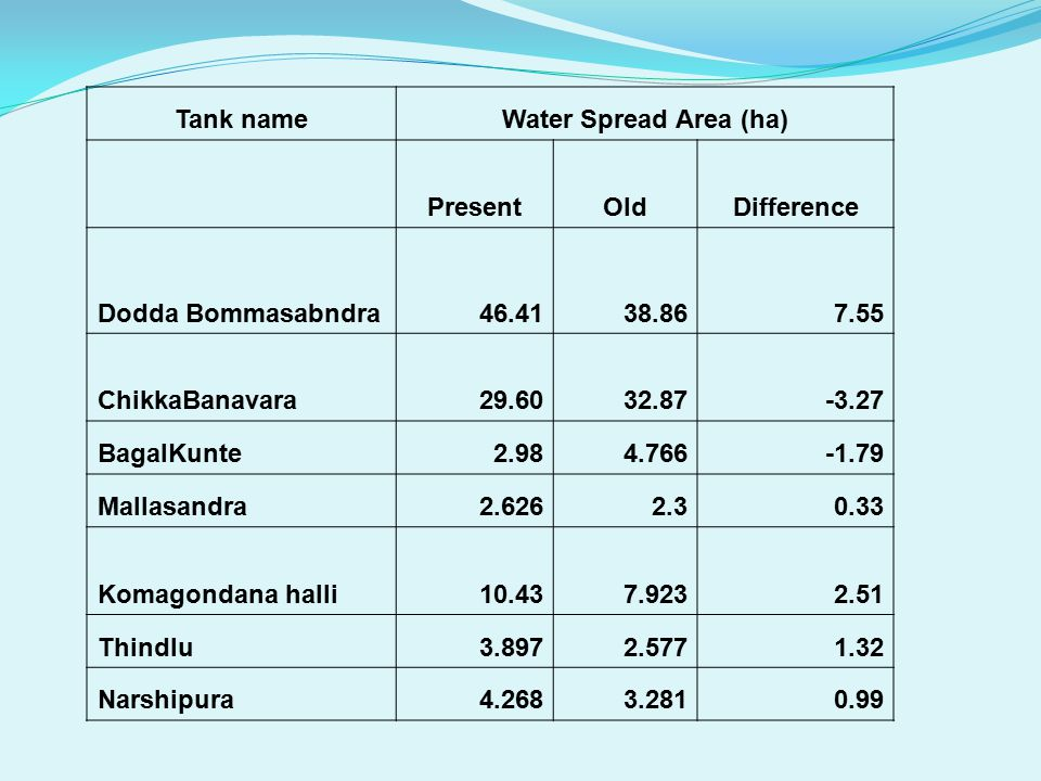 Tank nameWater Spread Area (ha) PresentOldDifference Dodda Bommasabndra46.4138.867.55 ChikkaBanavara29.6032.87-3.27 BagalKunte2.984.766-1.79 Mallasandra2.6262.30.33 Komagondana halli10.437.9232.51 Thindlu3.8972.5771.32 Narshipura4.2683.2810.99