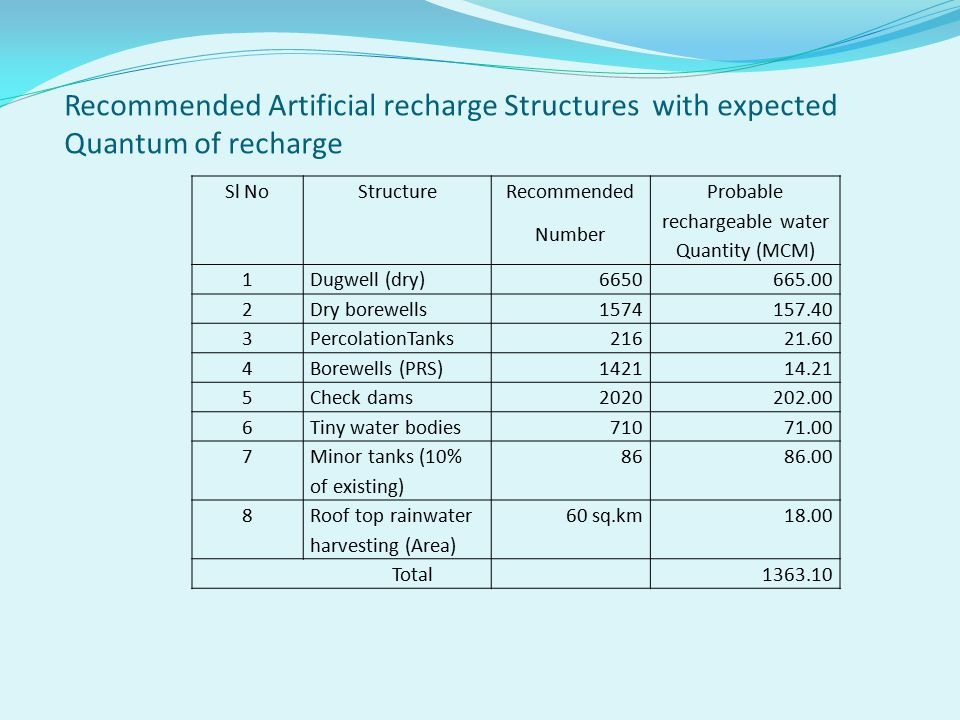 Recommended Artificial recharge Structures with expected Quantum of recharge Sl NoStructure Recommended Number Probable rechargeable water Quantity (MCM) 1Dugwell (dry)6650665.00 2Dry borewells1574157.40 3PercolationTanks21621.60 4Borewells (PRS)142114.21 5Check dams2020202.00 6Tiny water bodies71071.00 7 Minor tanks (10% of existing) 8686.00 8 Roof top rainwater harvesting (Area) 60 sq.km18.00 Total1363.10