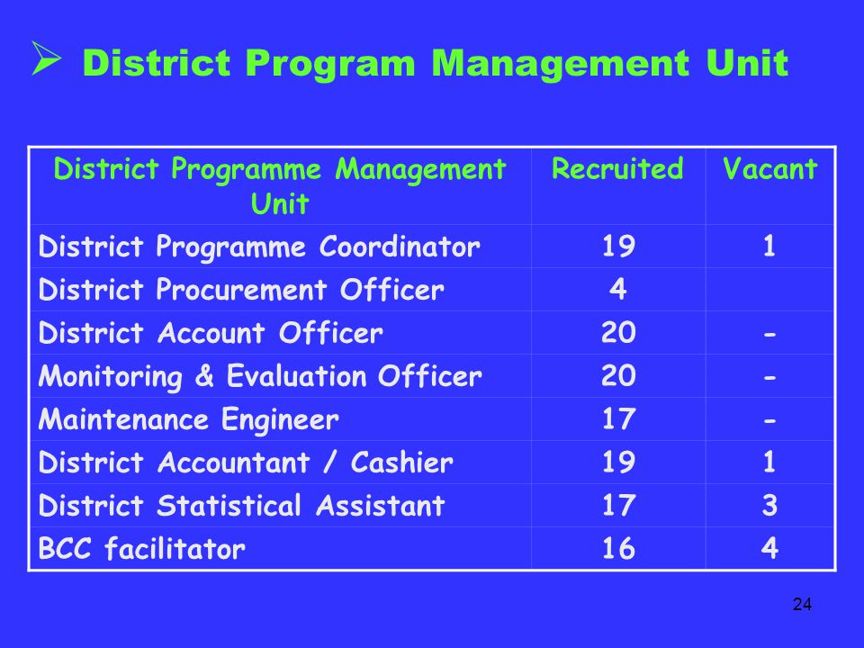 23 PROGRAM MANAGEMENT State Program Management Unit- All the posts filled-up DetailsStatus Family Welfare Specialist1 Procurement Manager ( Vacant)1 Manager Finance & Accounts1 Manager (Monitoring & Evaluation)1 Manager Human Resource Development 1 State NGO Coordinator1 Programme Coordinator – ARSH & Gender 1 Programme Coordinator – BCC1