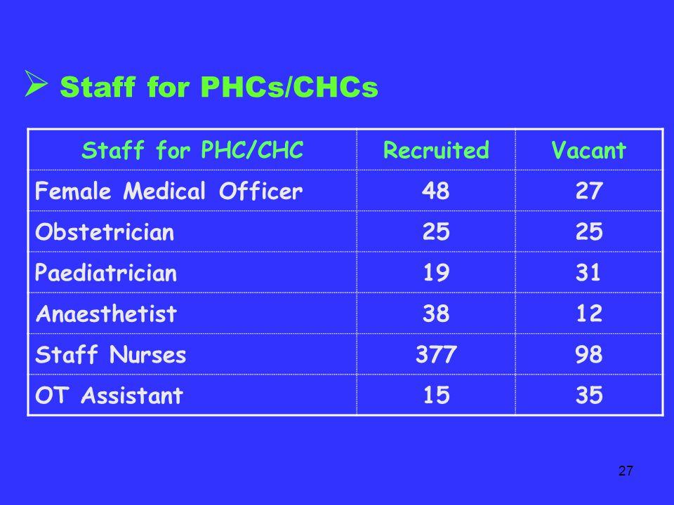 26  Mobile Medical Unit Mobile Medical UnitRecruitedVacant Medical Officer (F)173 Medical Officer (M)155 Radiographer173 Staff Nurse182 Lab Technician191