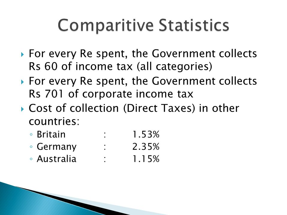  For every Re spent, the Government collects Rs 60 of income tax (all categories)  For every Re spent, the Government collects Rs 701 of corporate income tax  Cost of collection (Direct Taxes) in other countries: ◦ Britain :1.53% ◦ Germany:2.35% ◦ Australia:1.15%