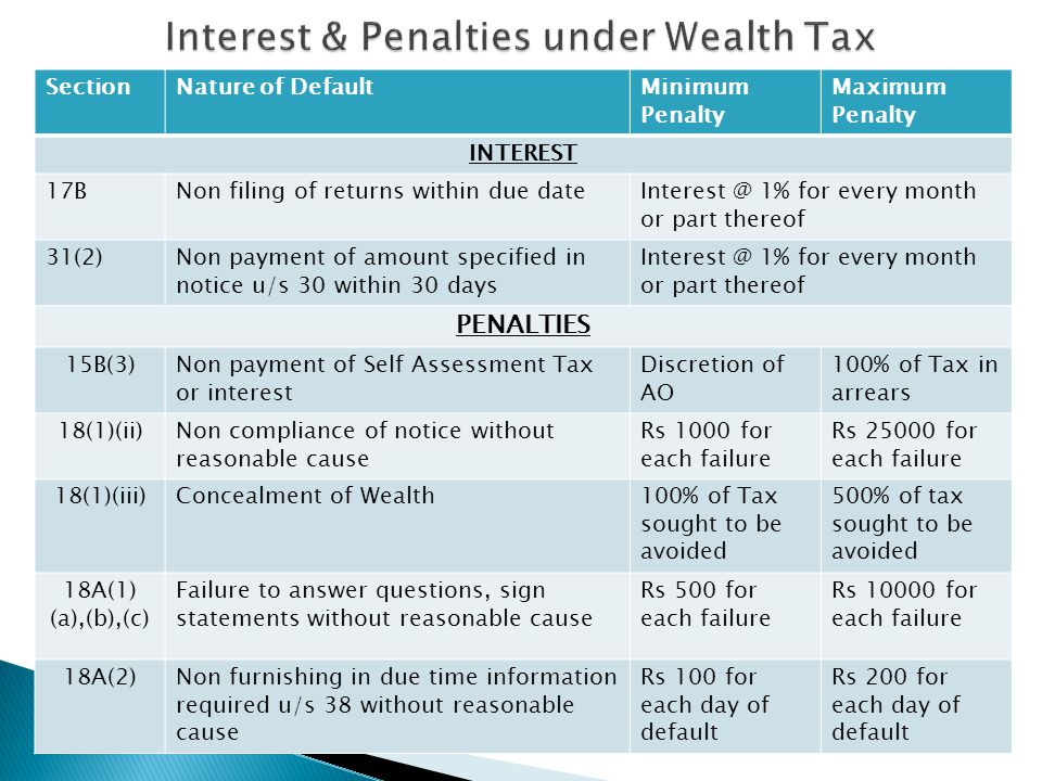 SectionNature of DefaultMinimum Penalty Maximum Penalty INTEREST 17BNon filing of returns within due dateInterest @ 1% for every month or part thereof 31(2)Non payment of amount specified in notice u/s 30 within 30 days Interest @ 1% for every month or part thereof PENALTIES 15B(3)Non payment of Self Assessment Tax or interest Discretion of AO 100% of Tax in arrears 18(1)(ii)Non compliance of notice without reasonable cause Rs 1000 for each failure Rs 25000 for each failure 18(1)(iii)Concealment of Wealth100% of Tax sought to be avoided 500% of tax sought to be avoided 18A(1) (a),(b),(c) Failure to answer questions, sign statements without reasonable cause Rs 500 for each failure Rs 10000 for each failure 18A(2)Non furnishing in due time information required u/s 38 without reasonable cause Rs 100 for each day of default Rs 200 for each day of default