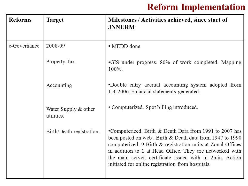 e-Governance Citizen Grievance Monitoring Building Plan approval.