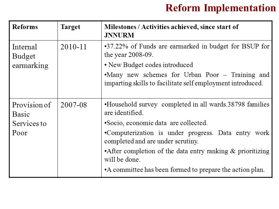 Reform Implementation ReformsTargetMilestones / Activities achieved, since start of JNNURM Internal Budget earmarking 2010-11 37.22% of Funds are earmarked in budget for BSUP for the year 2008-09.