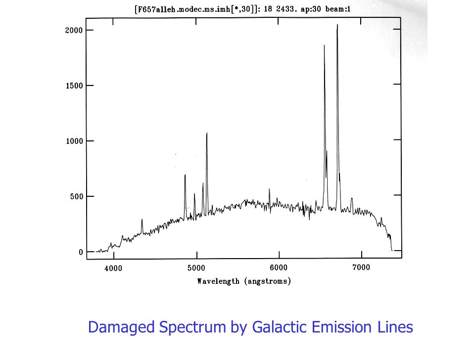 Damaged Spectrum by Galactic Emission Lines