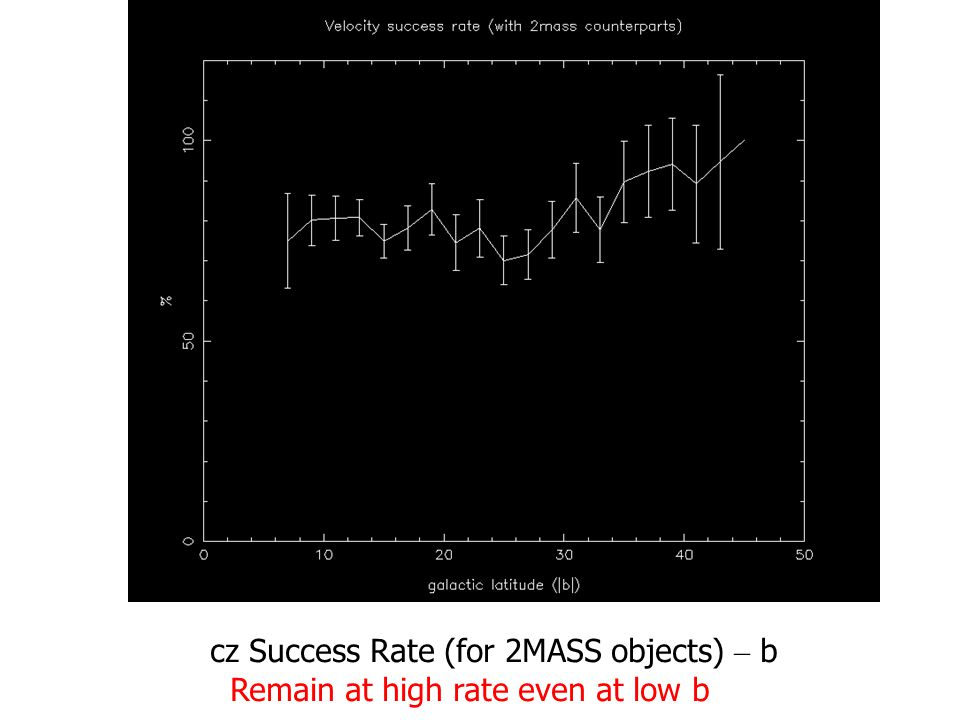 cz Success Rate (for 2MASS objects) – b Remain at high rate even at low b