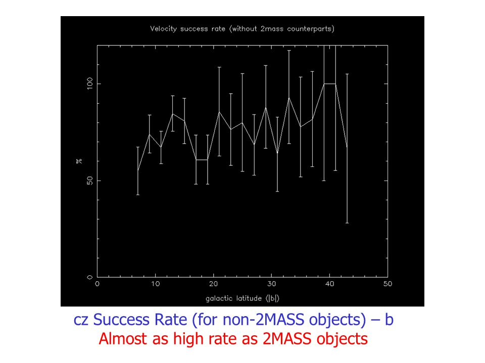 cz Success Rate (for non-2MASS objects) – b Almost as high rate as 2MASS objects