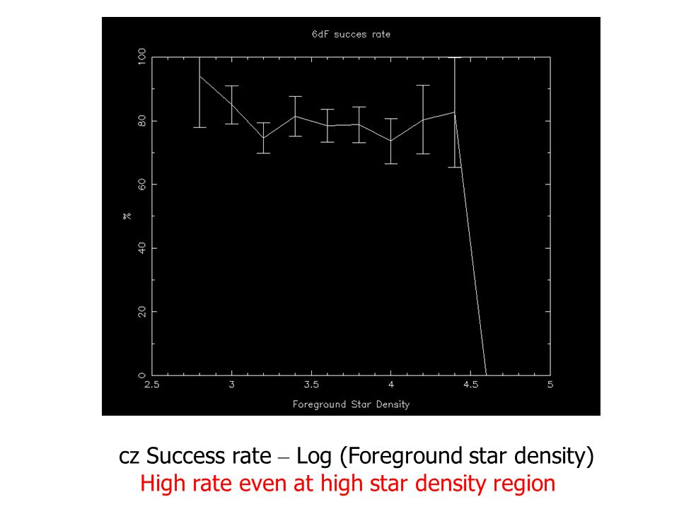 cz Success rate – Log (Foreground star density) High rate even at high star density region