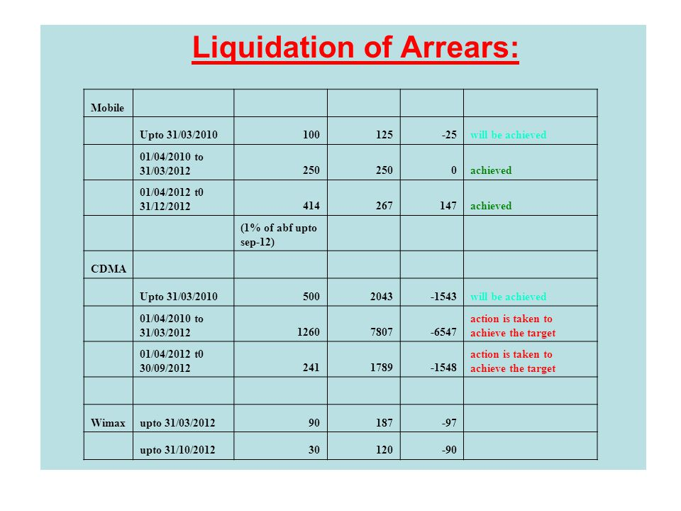 Liquidation of Arrears: Mobile Upto 31/03/2010100125-25will be achieved 01/04/2010 to 31/03/2012250 0achieved 01/04/2012 t0 31/12/2012414267147achieved (1% of abf upto sep-12) CDMA Upto 31/03/20105002043-1543will be achieved 01/04/2010 to 31/03/201212607807-6547 action is taken to achieve the target 01/04/2012 t0 30/09/20122411789-1548 action is taken to achieve the target Wimaxupto 31/03/201290187-97 upto 31/10/201230120-90