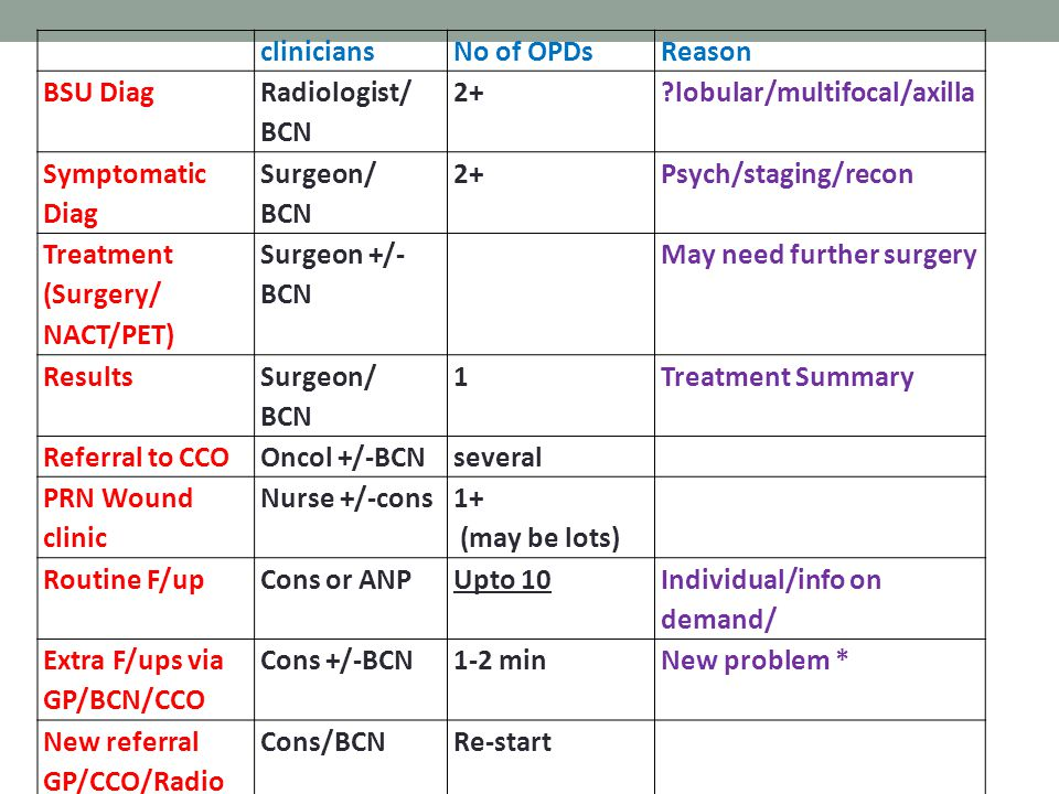 cliniciansNo of OPDsReason BSU Diag Radiologist/ BCN 2+?lobular/multifocal/axilla Symptomatic Diag Surgeon/ BCN 2+Psych/staging/recon Treatment (Surgery/ NACT/PET) Surgeon +/- BCN May need further surgery Results Surgeon/ BCN 1Treatment Summary Referral to CCOOncol +/-BCNseveral PRN Wound clinic Nurse +/-cons 1+ (may be lots) Routine F/upCons or ANPUpto 10 Individual/info on demand/ Extra F/ups via GP/BCN/CCO Cons +/-BCN1-2 minNew problem * New referral GP/CCO/Radio Cons/BCNRe-start