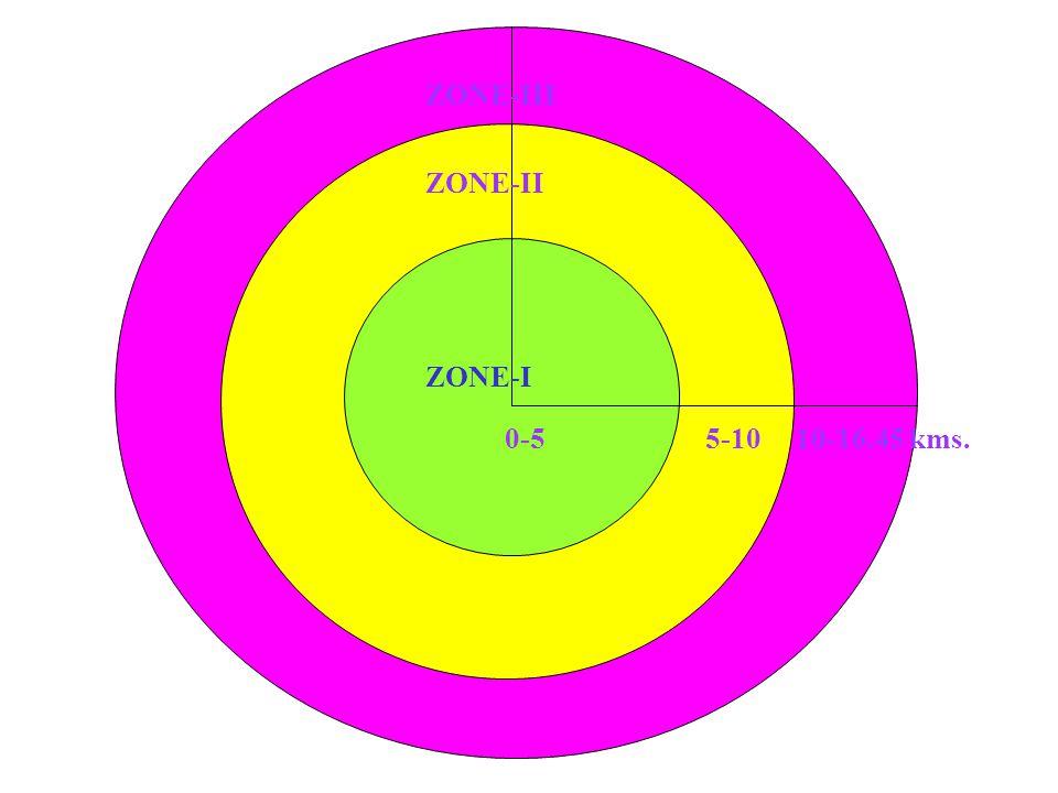 ZONE-II ZONE-III 0-5 5-10 10-16.45 kms. ZONE-I
