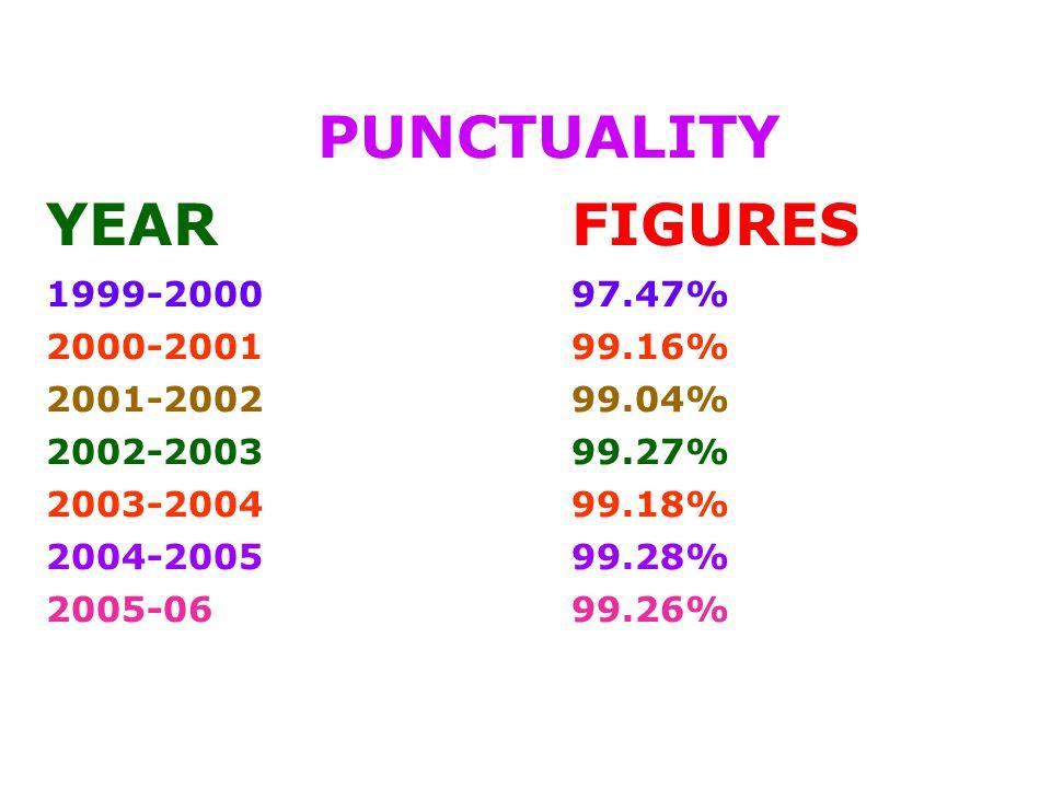 PUNCTUALITY YEARFIGURES 1999-200097.47% 2000-200199.16% 2001-200299.04% 2002-200399.27% 2003-200499.18% 2004-2005 99.28% 2005-0699.26%